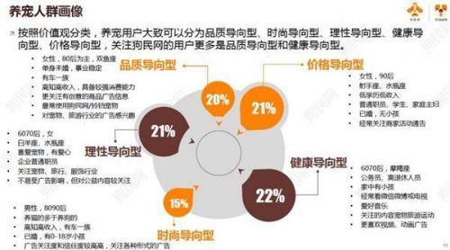 《2017中国宠物行业白皮书》系列解读之用户画像