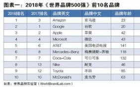 世界品牌500强新榜出炉:阿里、华为等38个中国品牌入选!
